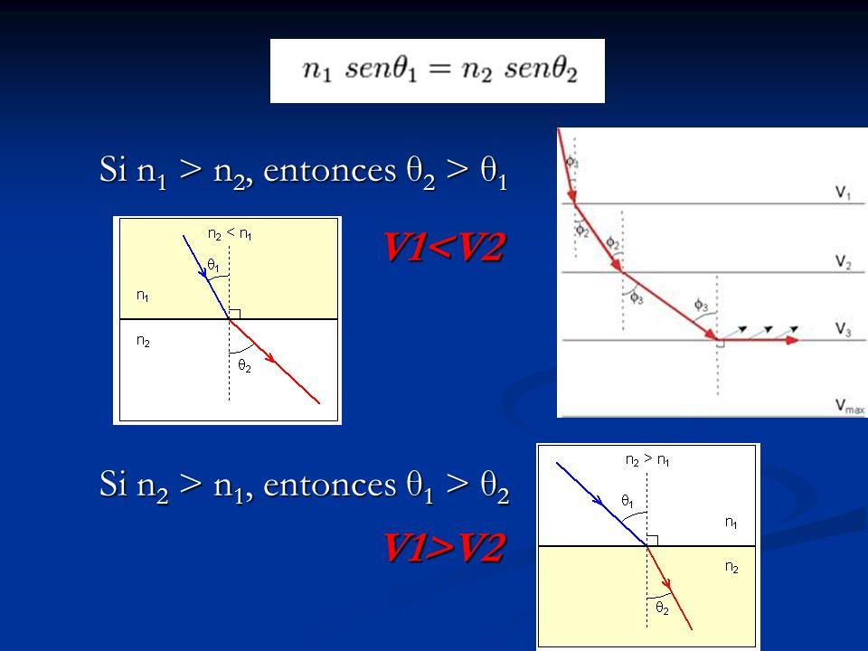 Si n 1 > n 2, entonces θ 2 > θ 1 Si n 2 > n 1, entonces θ 1 > θ 2 V1<V2 V1>V2