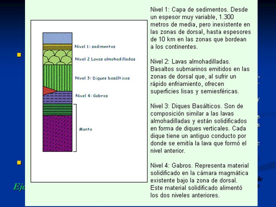 CAPAS DE LA TIERRA Unidades geoquímicas: Unidades geoquímicas: Corteza: Desde el exterior hasta la discontinuidad de Mohorovicic. Corteza: Desde el ex