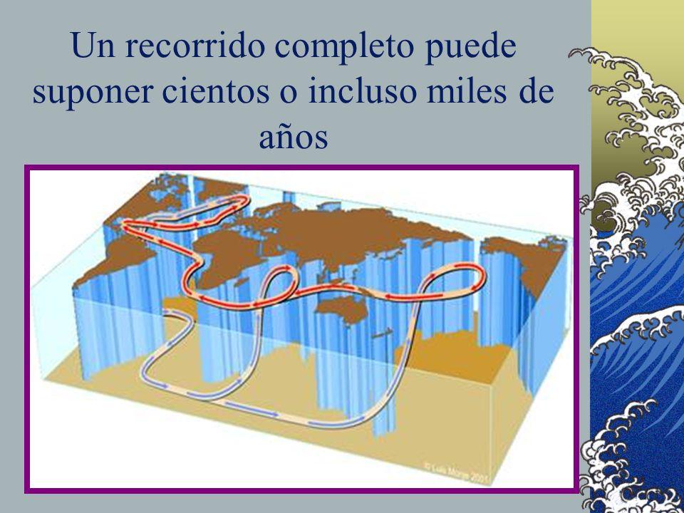 CO 2 atmosférico Temperatura planeta Actividad cinta transportadora + + _ _ Relación causal El agua fría al hundirse arrastra una gran carga de dióxid