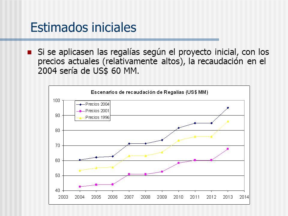 Si se aplicasen las regalías según el proyecto inicial, con los precios actuales (relativamente altos), la recaudación en el 2004 sería de US$ 60 MM.