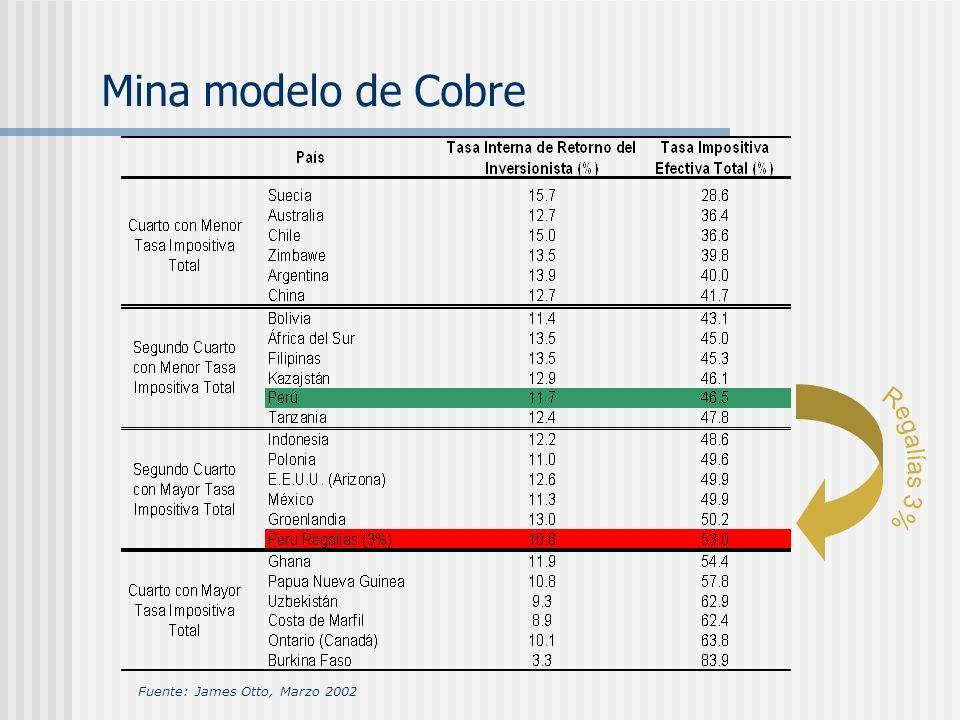 Mina modelo de Cobre Fuente: James Otto, Marzo 2002
