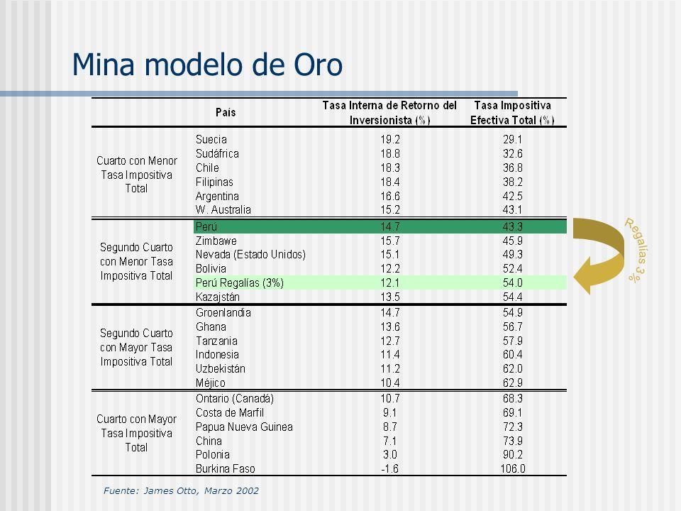 Mina modelo de Oro Fuente: James Otto, Marzo 2002