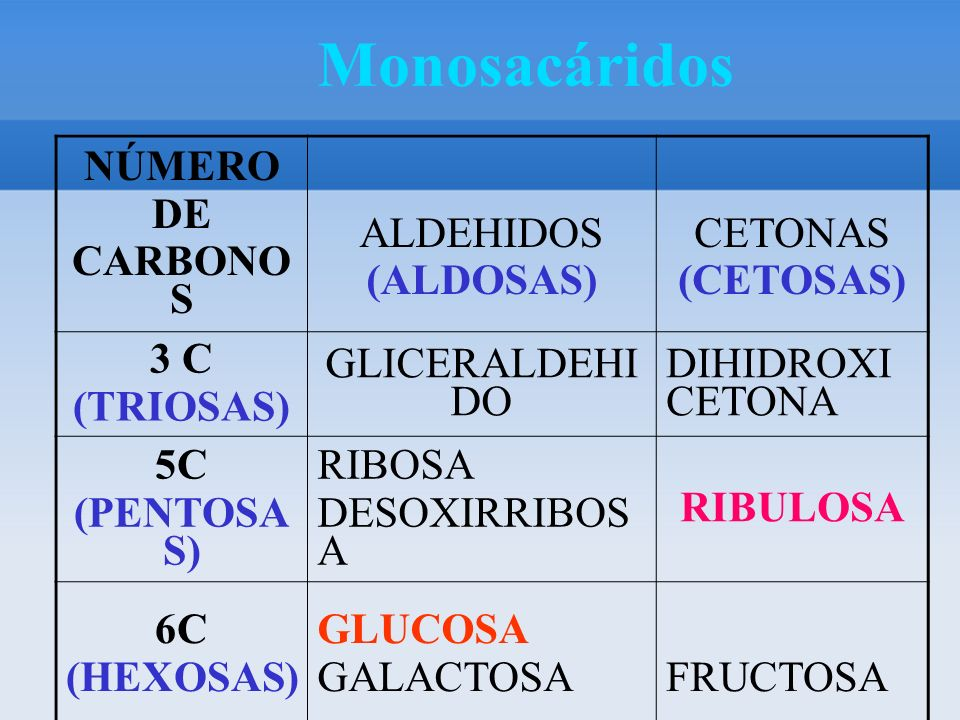 TRIOSAS: 3C –Gliceraldehido.