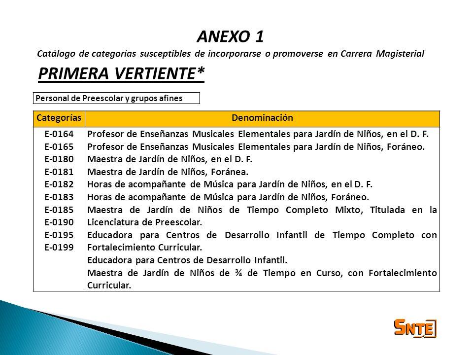 ANEXO 1 Catálogo de categorías susceptibles de incorporarse o promoverse en Carrera Magisterial CategoríasDenominación E-0164 E-0165 E-0180 E-0181 E-0