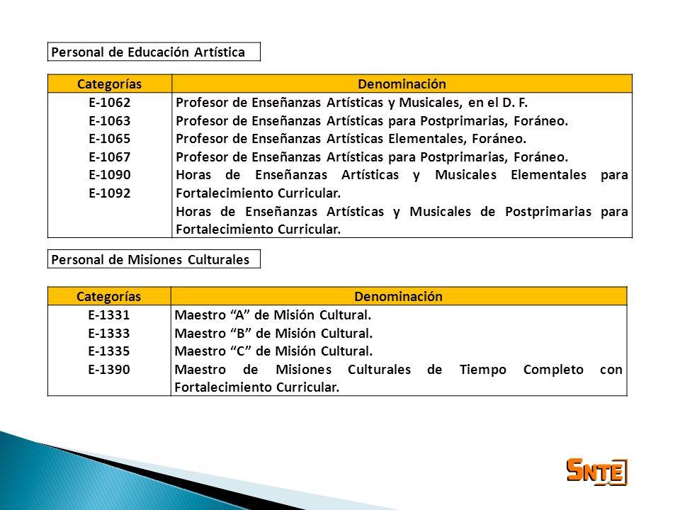 CategoríasDenominación E-1062 E-1063 E-1065 E-1067 E-1090 E-1092 Profesor de Enseñanzas Artísticas y Musicales, en el D. F. Profesor de Enseñanzas Art
