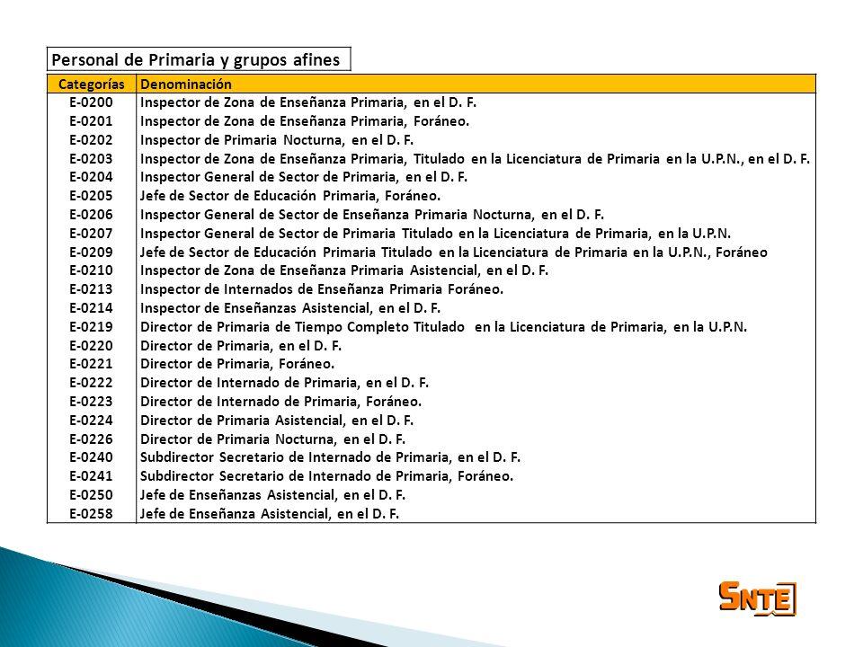 Personal de Primaria y grupos afines CategoríasDenominación E-0200 E-0201 E-0202 E-0203 E-0204 E-0205 E-0206 E-0207 E-0209 E-0210 E-0213 E-0214 E-0219
