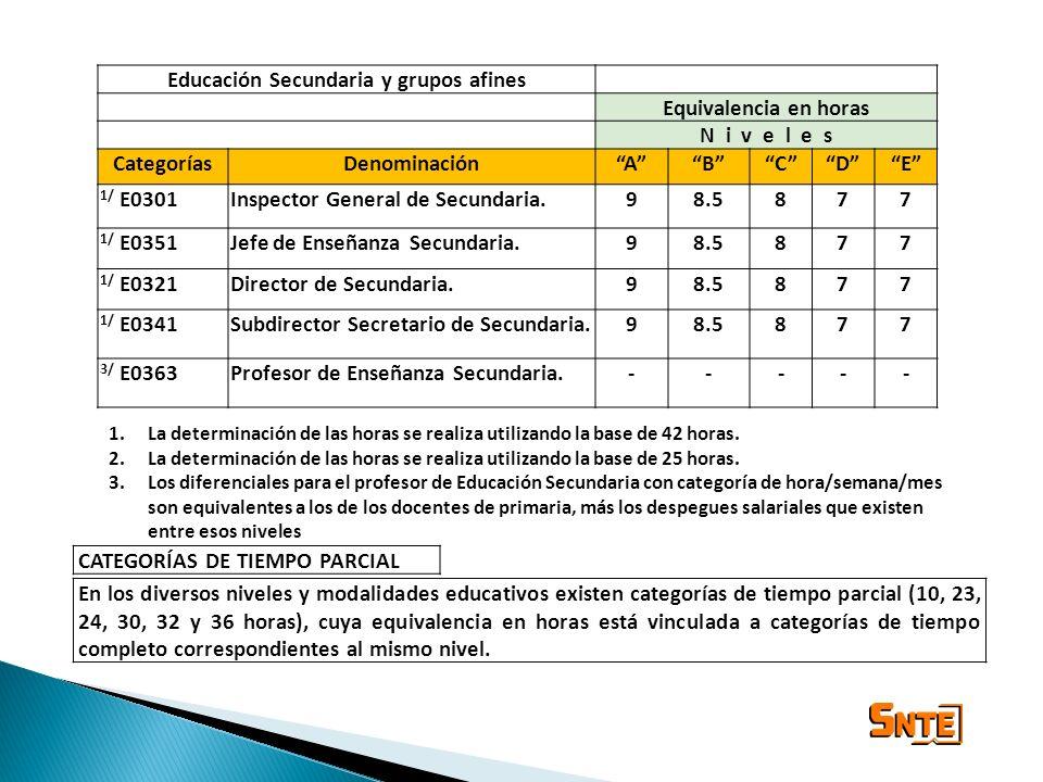 Educación Secundaria y grupos afines Equivalencia en horas N i v e l e s CategoríasDenominaciónABCDE 1/ E0301Inspector General de Secundaria.98.5877 1