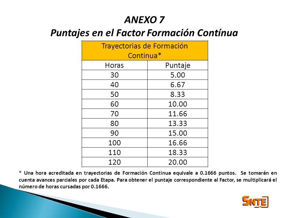 ANEXO 7 Puntajes en el Factor Formación Contínua Trayectorias de Formación Continua* HorasPuntaje 305.00 406.67 508.33 6010.00 7011.66 8013.33 9015.00