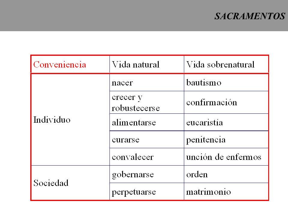 SACRAMENTOS REVIVISCENCIA DE LOS SACRAMENTOS 1.