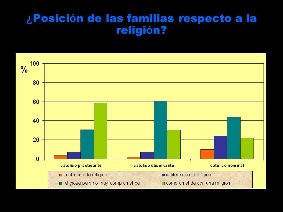 ¿ Posici ó n de las familias respecto a la religi ó n?