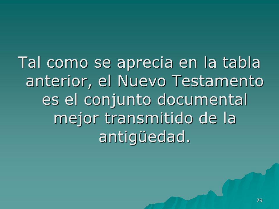 79 Tal como se aprecia en la tabla anterior, el Nuevo Testamento es el conjunto documental mejor transmitido de la antigüedad.