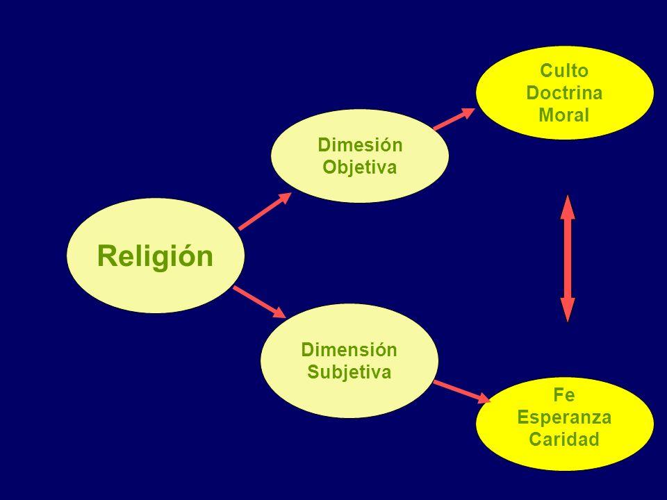 Religión Dimensión Subjetiva Culto Doctrina Moral Dimesión Objetiva Fe Esperanza Caridad