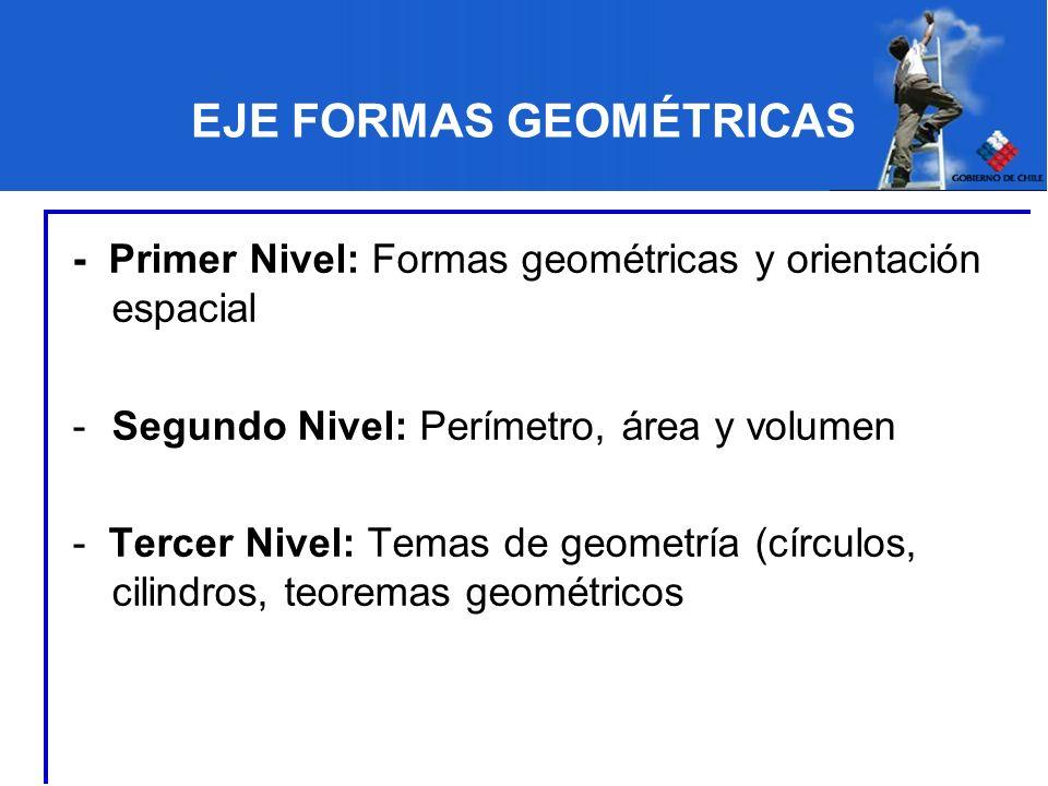 EJE FORMAS GEOMÉTRICAS - Primer Nivel: Formas geométricas y orientación espacial -Segundo Nivel: Perímetro, área y volumen - Tercer Nivel: Temas de ge