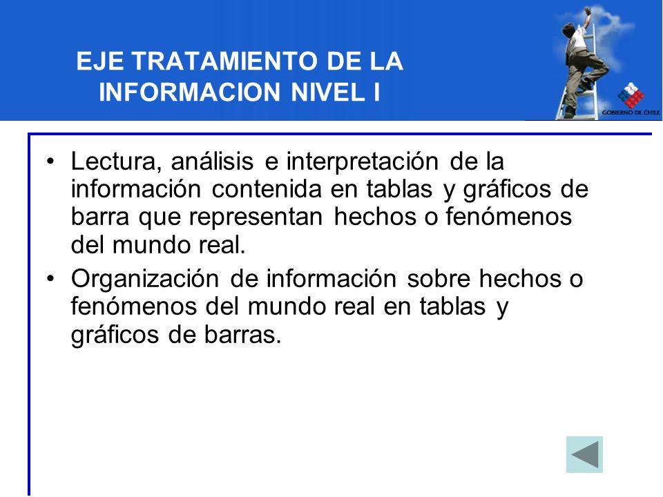 EJE TRATAMIENTO DE LA INFORMACION NIVEL I Lectura, análisis e interpretación de la información contenida en tablas y gráficos de barra que representan
