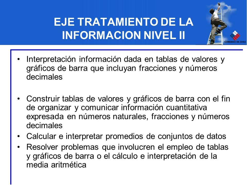 EJE TRATAMIENTO DE LA INFORMACION NIVEL II Interpretación información dada en tablas de valores y gráficos de barra que incluyan fracciones y números