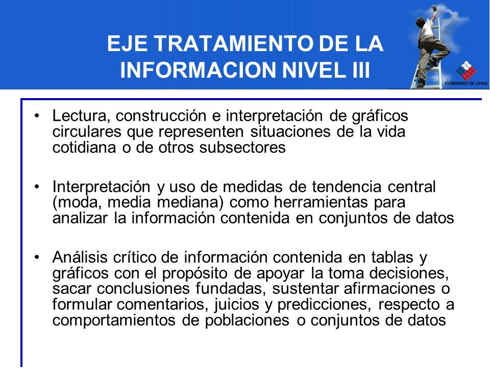 EJE TRATAMIENTO DE LA INFORMACION NIVEL III Lectura, construcción e interpretación de gráficos circulares que representen situaciones de la vida cotid