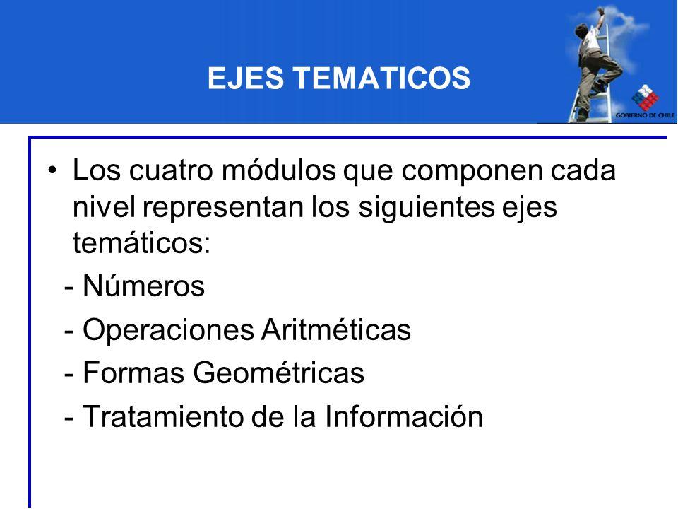 EJES TEMATICOS Los cuatro módulos que componen cada nivel representan los siguientes ejes temáticos: - Números - Operaciones Aritméticas - Formas Geom