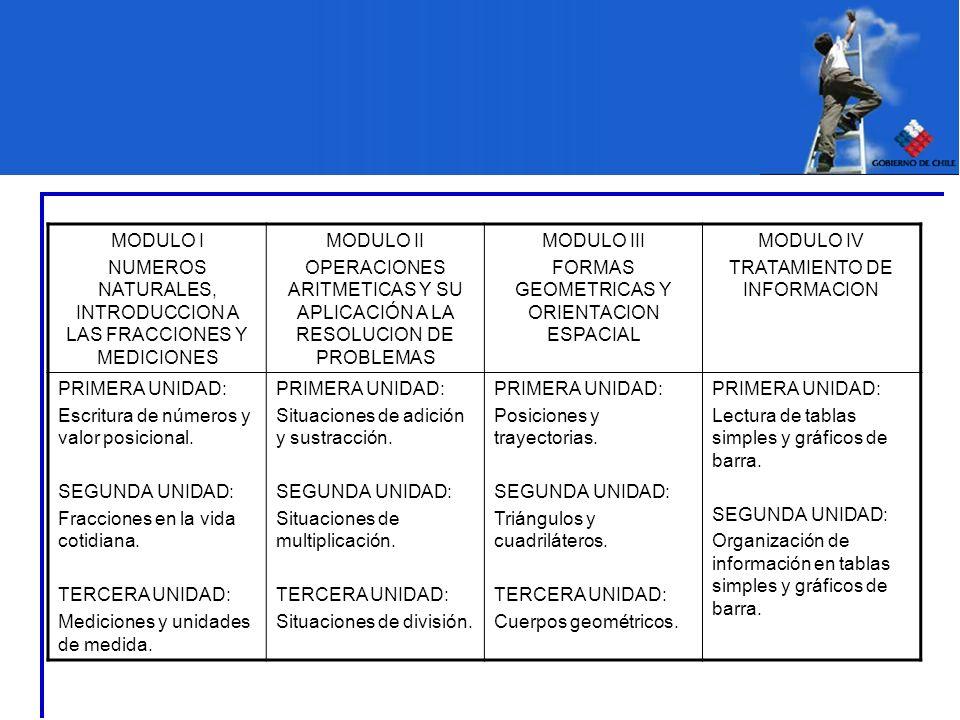 MODULO I NUMEROS NATURALES, INTRODUCCION A LAS FRACCIONES Y MEDICIONES MODULO II OPERACIONES ARITMETICAS Y SU APLICACIÓN A LA RESOLUCION DE PROBLEMAS
