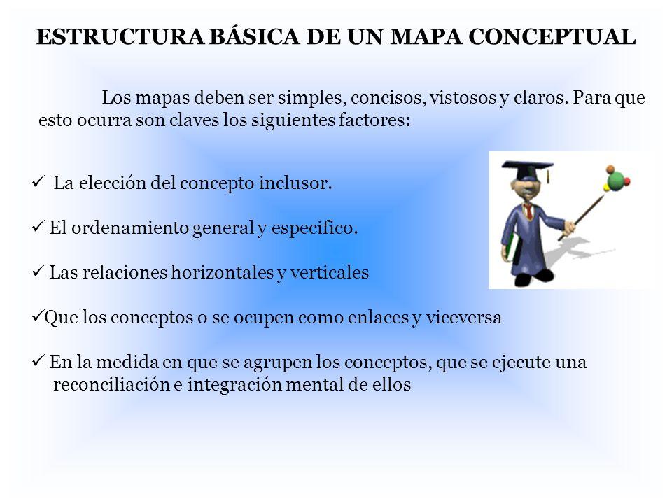 ESTRUCTURA BÁSICA DE UN MAPA CONCEPTUAL Los mapas deben ser simples, concisos, vistosos y claros. Para que esto ocurra son claves los siguientes facto