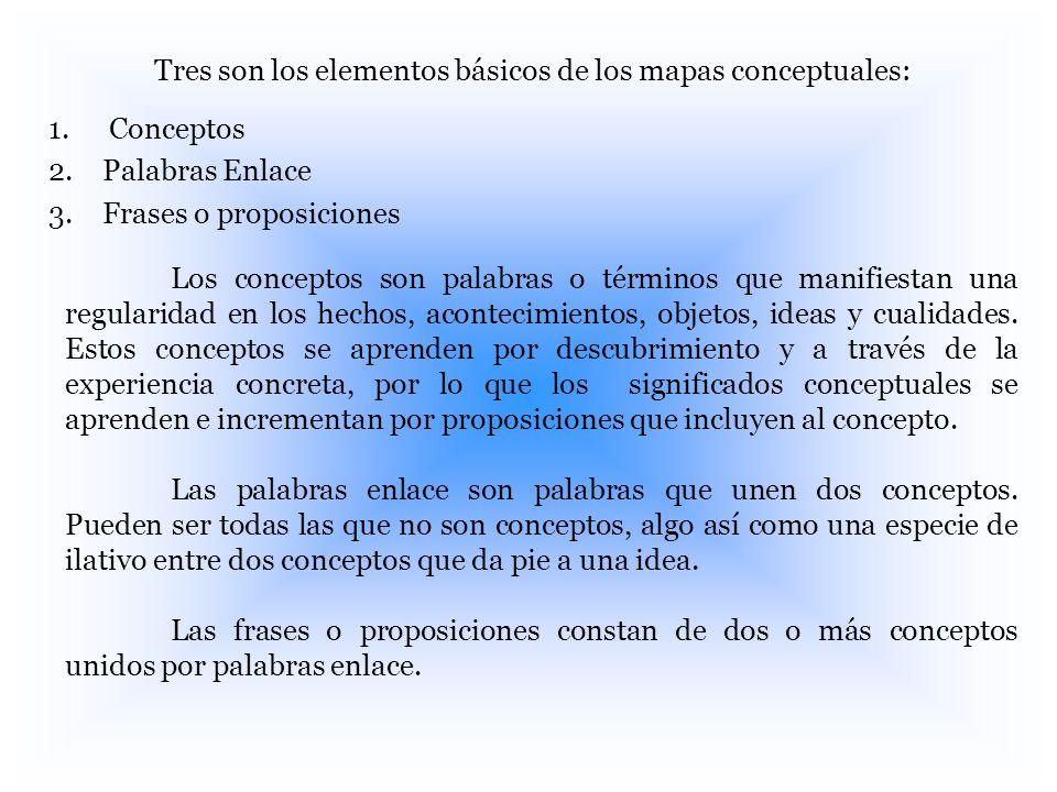Tres son los elementos básicos de los mapas conceptuales: 1. Conceptos 2. Palabras Enlace 3. Frases o proposiciones Los conceptos son palabras o térmi
