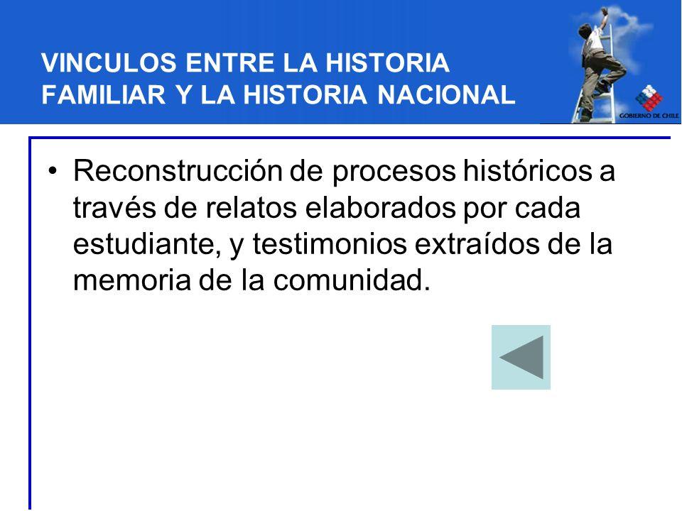 VINCULOS ENTRE LA HISTORIA FAMILIAR Y LA HISTORIA NACIONAL Reconstrucción de procesos históricos a través de relatos elaborados por cada estudiante, y