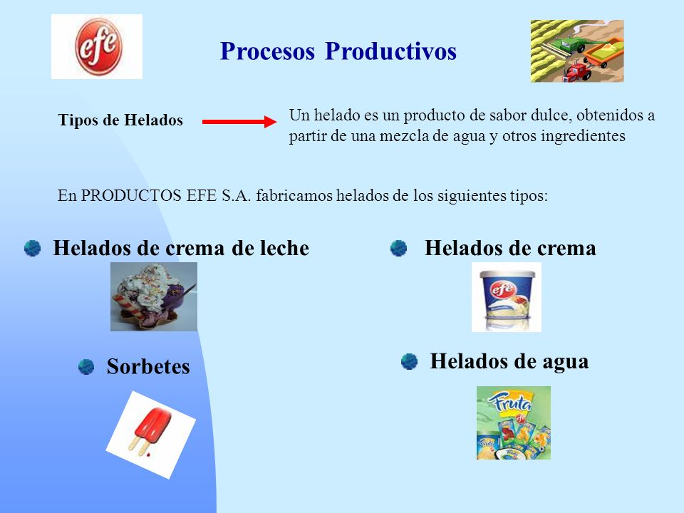 Procesos Productivos Tipos de Helados Un helado es un producto de sabor dulce, obtenidos a partir de una mezcla de agua y otros ingredientes En PRODUC