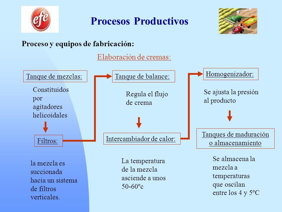 Procesos Productivos Proceso y equipos de fabricación: Elaboración de cremas: Tanque de mezclas: Constituidos por agitadores helicoidales Filtros: la