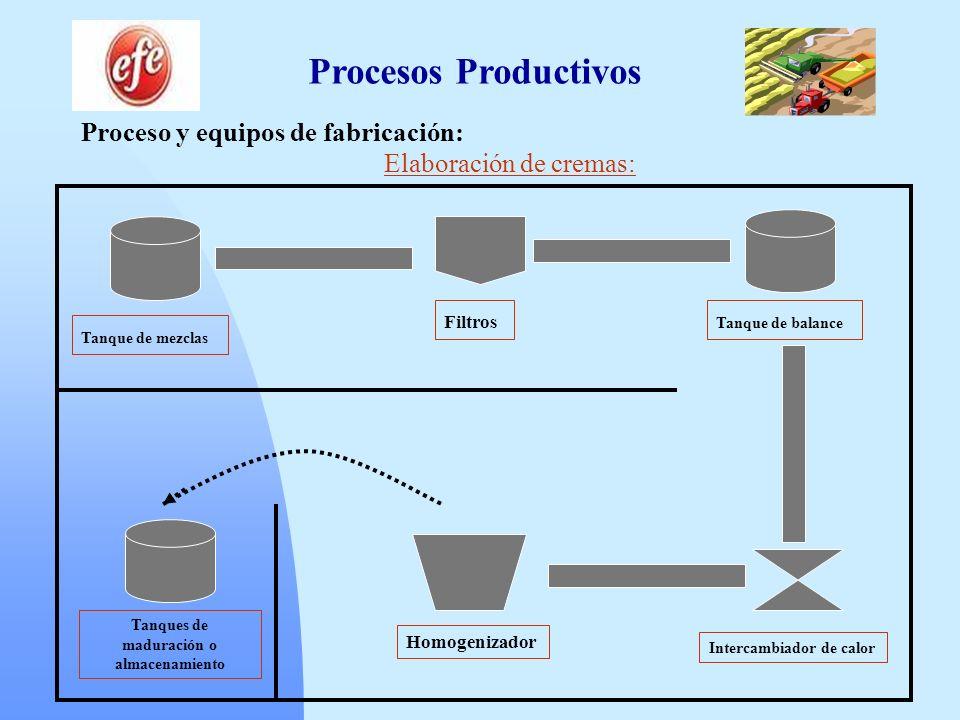 Procesos Productivos Proceso y equipos de fabricación: Elaboración de cremas: Tanque de mezclas Filtros Tanque de balance Intercambiador de calor Homo