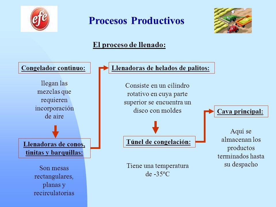 Procesos Productivos El proceso de llenado: Congelador continuo: llegan las mezclas que requieren incorporación de aire Llenadoras de conos, tinitas y