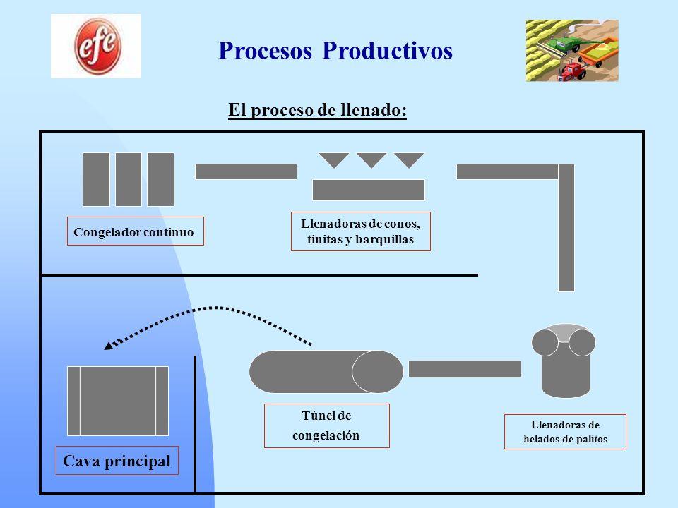 Procesos Productivos El proceso de llenado: Congelador continuo Llenadoras de conos, tinitas y barquillas Llenadoras de helados de palitos Túnel de co