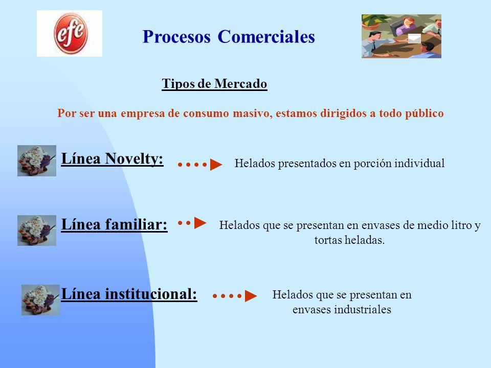 Procesos Comerciales Tipos de Mercado Por ser una empresa de consumo masivo, estamos dirigidos a todo público Línea Novelty: Helados presentados en po