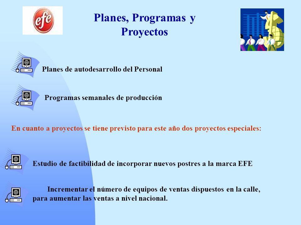 Planes, Programas y Proyectos Planes de autodesarrollo del Personal Programas semanales de producción En cuanto a proyectos se tiene previsto para est