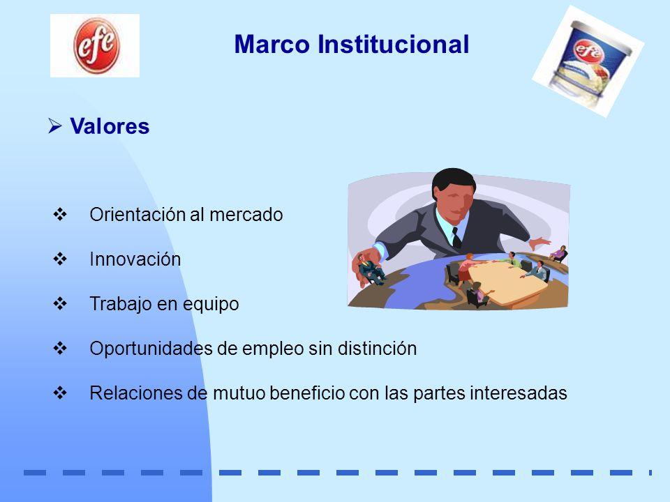 Valores Marco Institucional Orientación al mercado Innovación Trabajo en equipo Oportunidades de empleo sin distinción Relaciones de mutuo beneficio c