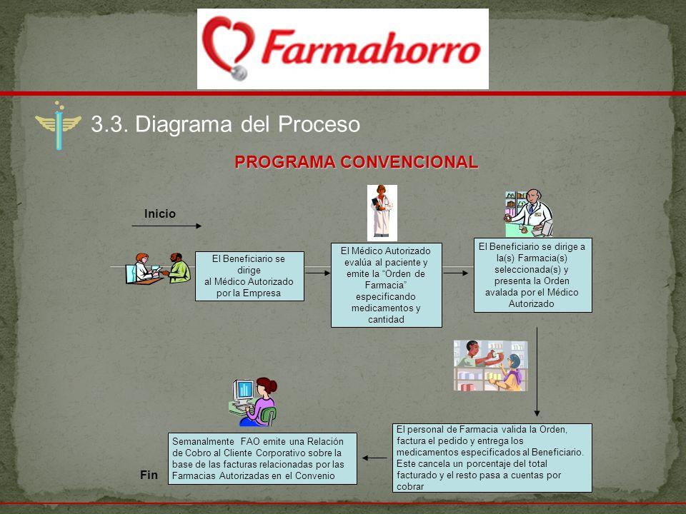 3.3. Diagrama del Proceso El Beneficiario se dirige al Médico Autorizado por la Empresa El personal de Farmacia valida la Orden, factura el pedido y e