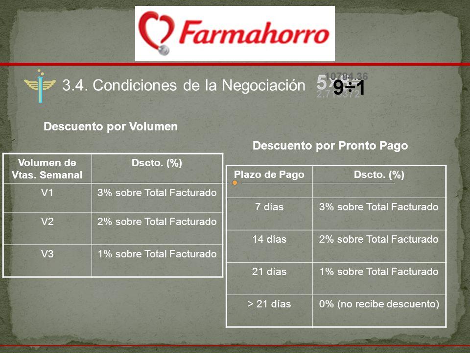 3.4. Condiciones de la Negociación Descuento por Volumen Volumen de Vtas. Semanal Dscto. (%) V13% sobre Total Facturado V22% sobre Total Facturado V31