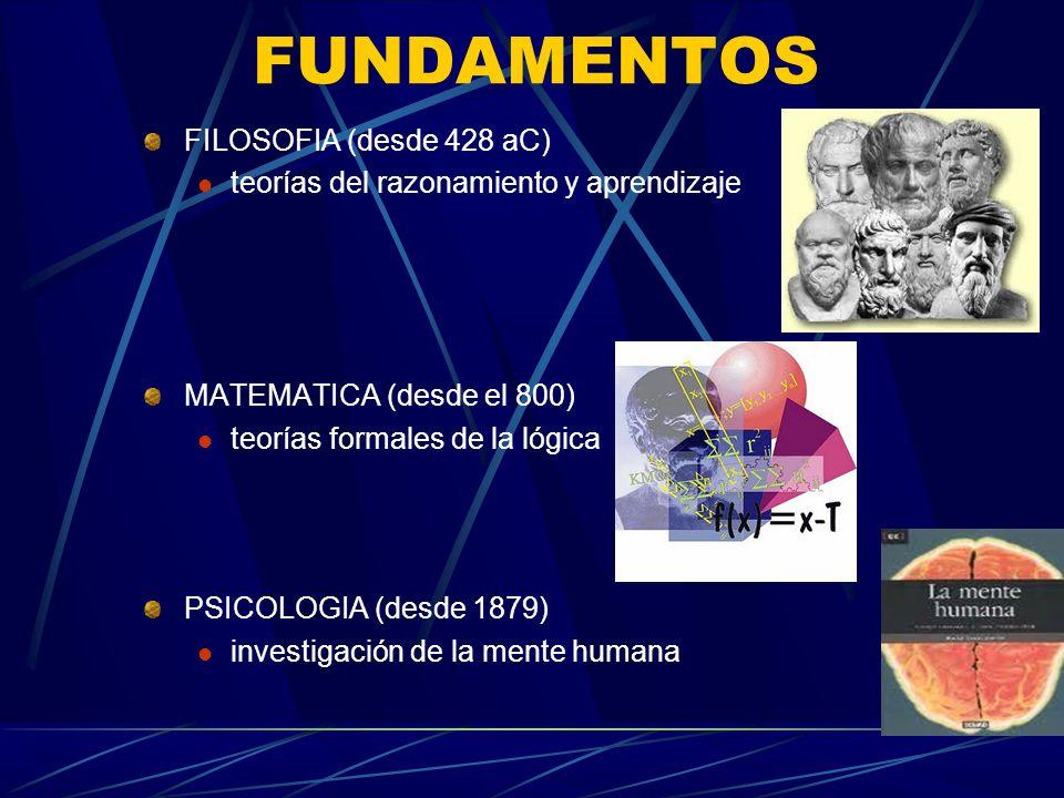 FUNDAMENTOS FILOSOFIA (desde 428 aC) teorías del razonamiento y aprendizaje MATEMATICA (desde el 800) teorías formales de la lógica PSICOLOGIA (desde