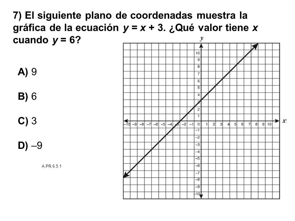 7) El siguiente plano de coordenadas muestra la gráfica de la ecuación y = x + 3. ¿Qué valor tiene x cuando y = 6? A) 9 B) 6 C) 3 D) –9 A.PR.6.5.1