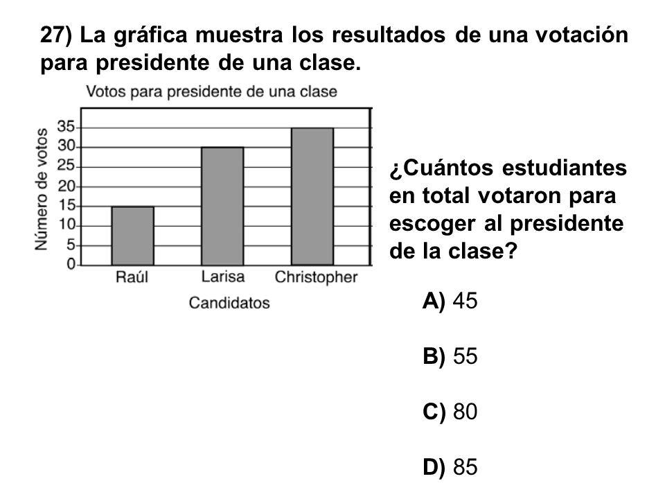 27) La gráfica muestra los resultados de una votación para presidente de una clase. A) 45 B) 55 C) 80 D) 85 ¿Cuántos estudiantes en total votaron para