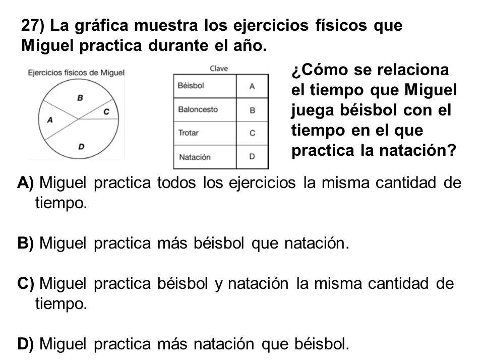 27) La gráfica muestra los ejercicios físicos que Miguel practica durante el año. A) Miguel practica todos los ejercicios la misma cantidad de tiempo.