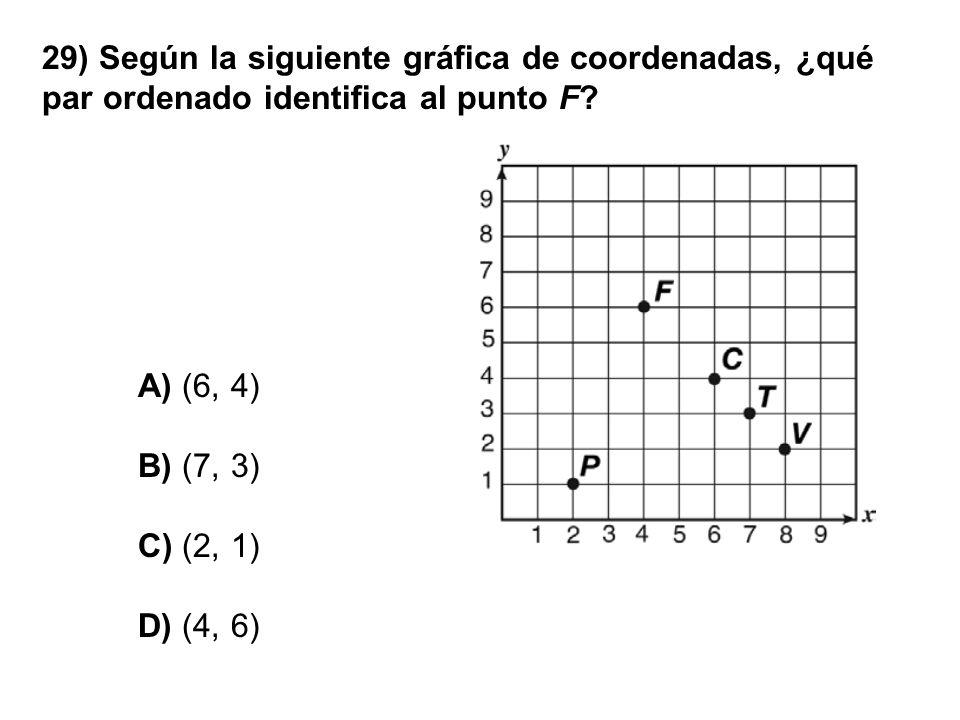 29) Según la siguiente gráfica de coordenadas, ¿qué par ordenado identifica al punto F? A) (6, 4) B) (7, 3) C) (2, 1) D) (4, 6)