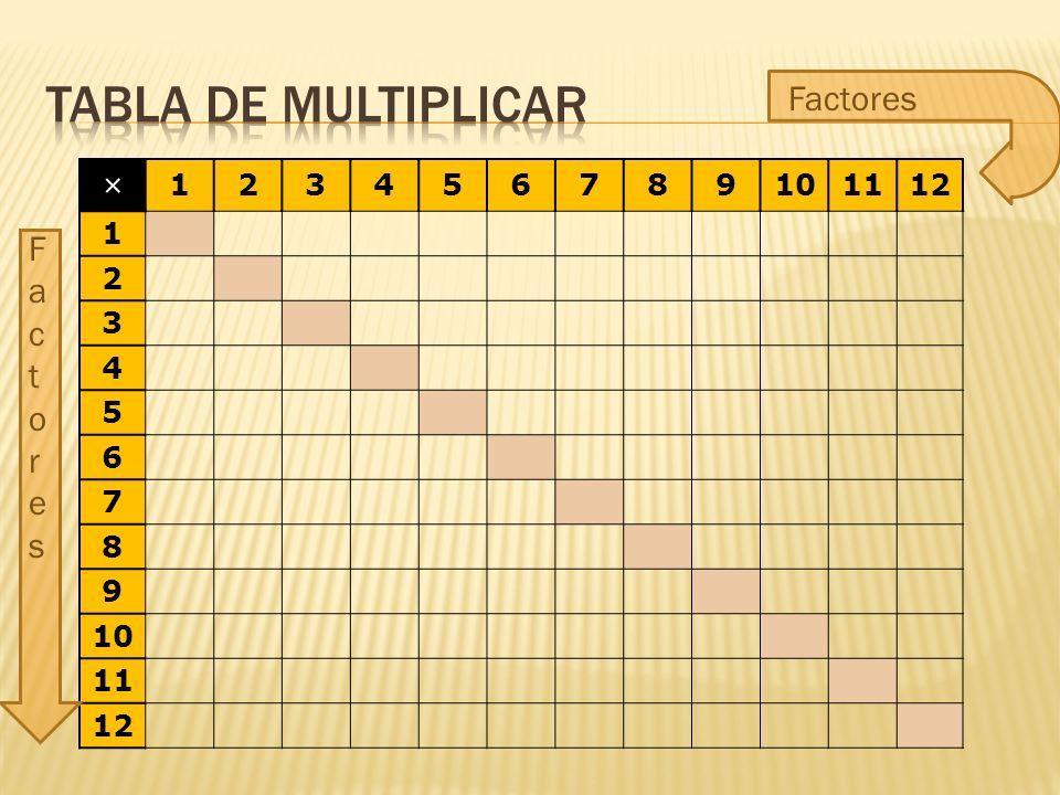 × 123456789101112 1 2 3 4 5 6 7 8 9 10 11 12 1 Esta combinación tiene los dos factores iguales, es una combinación gemela