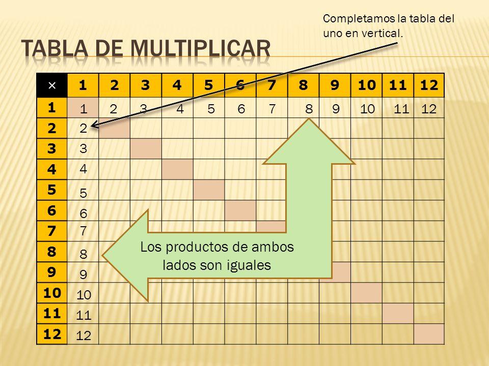 × 123456789101112 1 2 3 4 5 6 7 8 9 10 11 12 1 Esa observación es correcta, sólo los factores cambia pero el producto es el mismo, Propiedad conmutativa 7 x 6 = 42 y 6 x 7 = 42 23456789101112 2 3 4 5 6 7 8 9 10 11 12 42