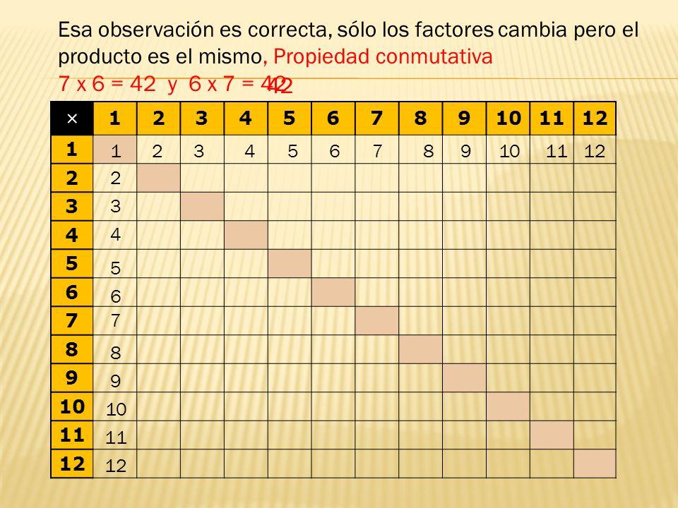 × 123456789101112 1 2 3 4 5 6 7 8 9 10 11 12 1 Ahora veremos que es muy facil aprender las combinaciones de multiplicar, sólo necesitamos saber la mitad de ellas.