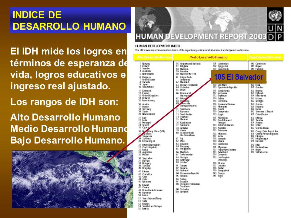 El IDH mide los logros en términos de esperanza de vida, logros educativos e ingreso real ajustado. Los rangos de IDH son: Alto Desarrollo Humano Medi