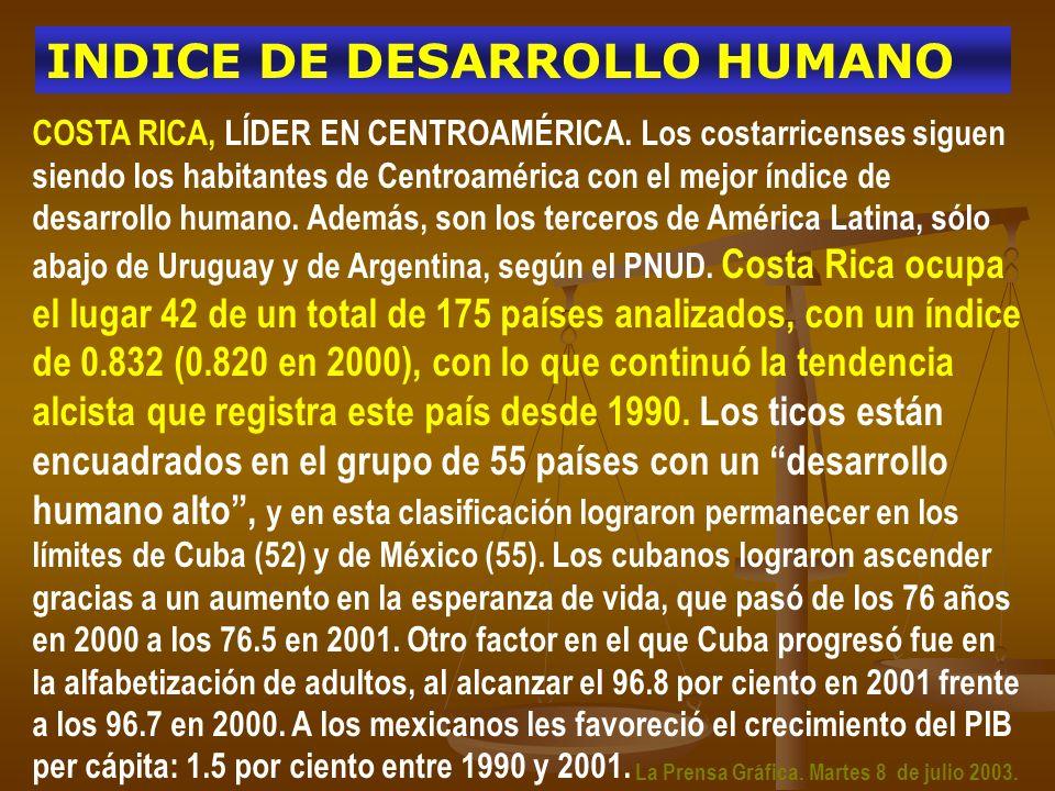 COSTA RICA, LÍDER EN CENTROAMÉRICA. Los costarricenses siguen siendo los habitantes de Centroamérica con el mejor índice de desarrollo humano. Además,