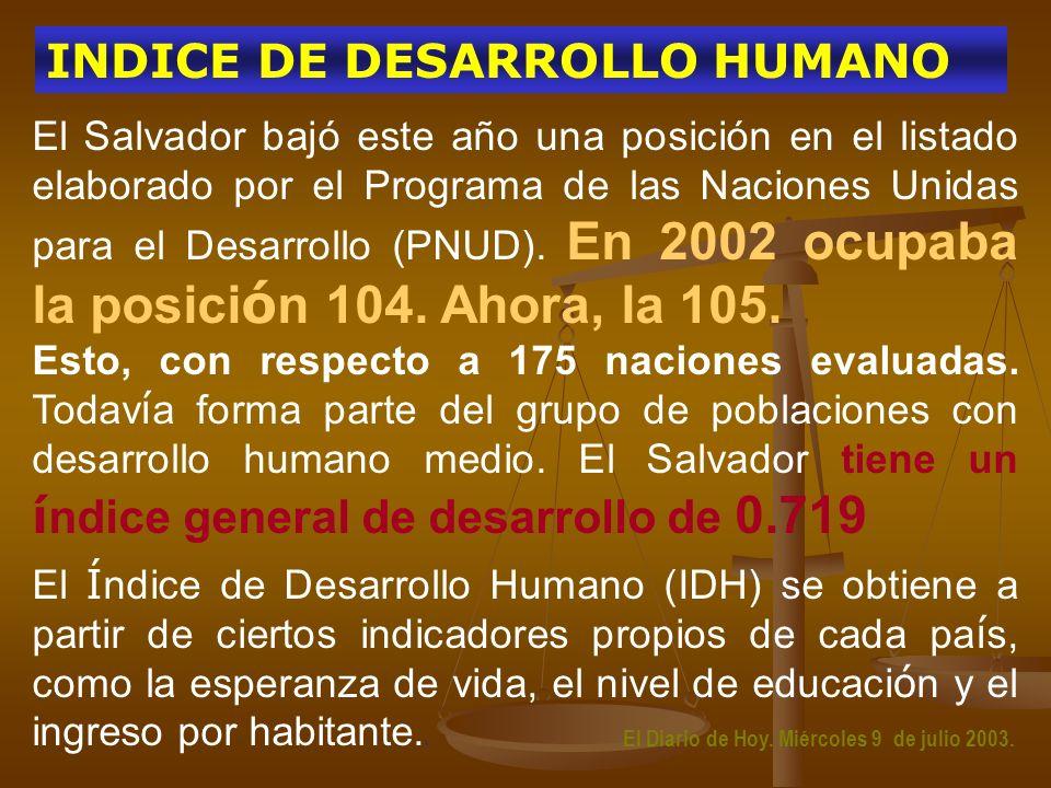 El Salvador bajó este año una posición en el listado elaborado por el Programa de las Naciones Unidas para el Desarrollo (PNUD). En 2002 ocupaba la po