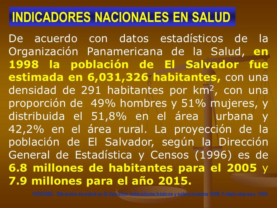 De acuerdo con datos estadísticos de la Organización Panamericana de la Salud, en 1998 la población de El Salvador fue estimada en 6,031,326 habitante