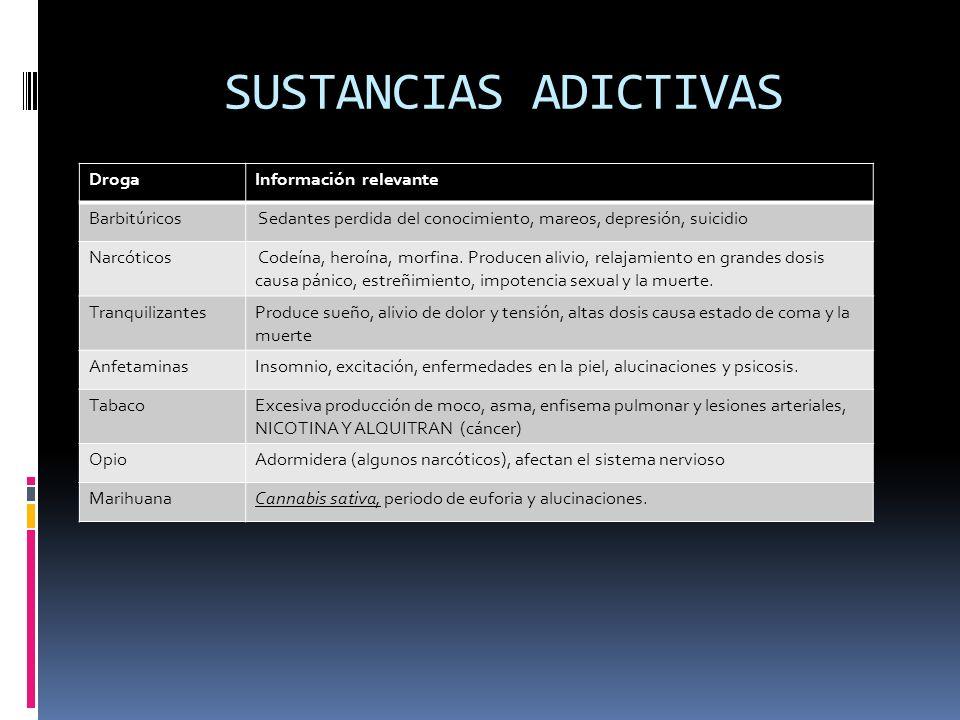 SUSTANCIAS ADICTIVAS DrogaInformación relevante Barbitúricos Sedantes perdida del conocimiento, mareos, depresión, suicidio Narcóticos Codeína, heroín