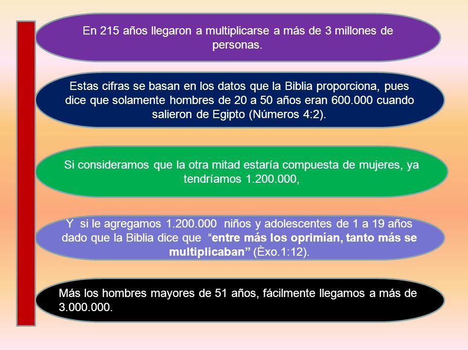 En 215 años llegaron a multiplicarse a más de 3 millones de personas. Estas cifras se basan en los datos que la Biblia proporciona, pues dice que sola
