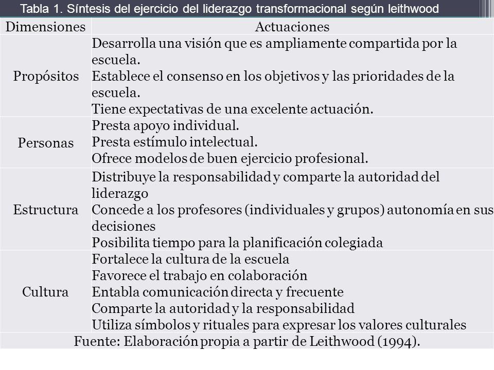 Tabla 1. Síntesis del ejercicio del liderazgo transformacional según leithwood DimensionesActuaciones Propósitos Desarrolla una visión que es ampliame